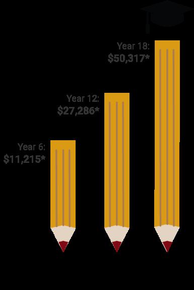 RESP Growth: Year 6 $11,215, Year 12 $27,286, Year 18: $50,317